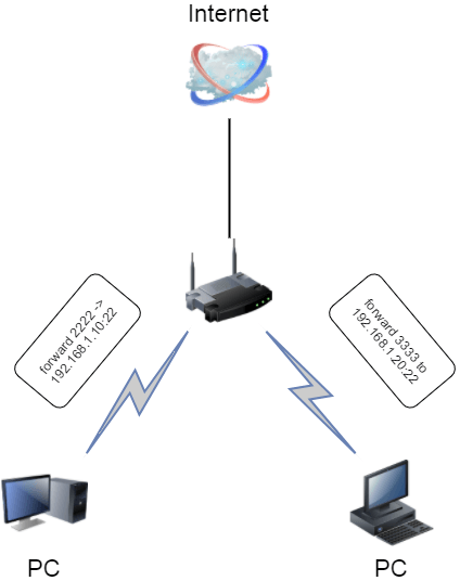 Port forwarding setup